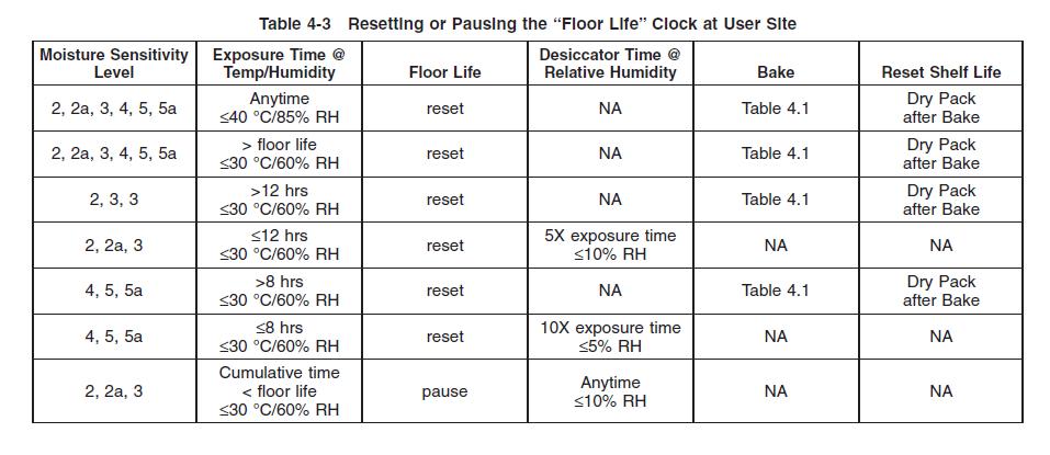 IPC/JEDEC Moisture Sensitivity Level Chart (MSL)